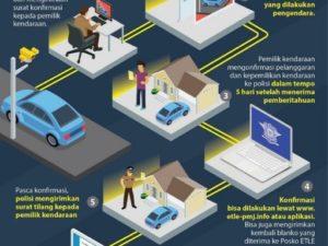 Infografis Mekanisme Dan Daftar Lokasi Tilang Elektronik Di Jakarta